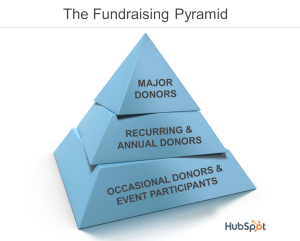 fundraising-pyramid-with-text